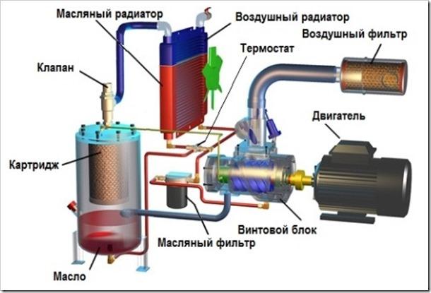 Поршневой компрессор: устройство, характеристики, принцип работы