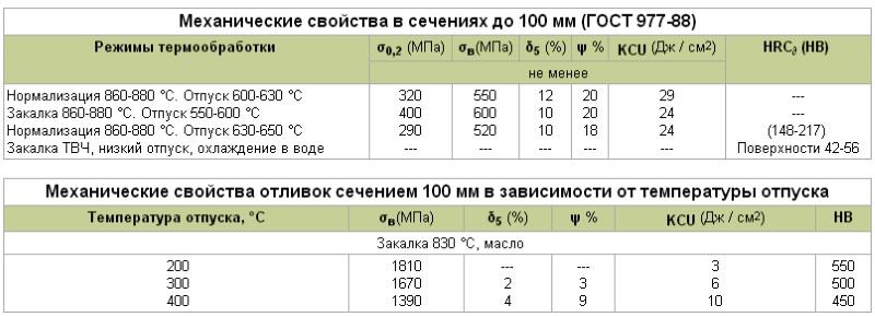 Сталь 14х17н2, её характеристики и область применения