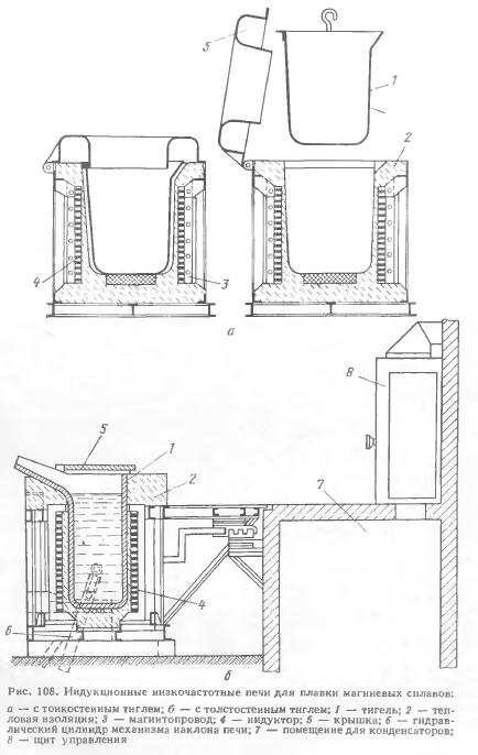 Индукционный нагреватель металла: простая схема для изготовления своими руками - zetsila