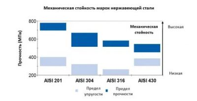Сталь нержавеющая характеристики. нержавеющая сталь aisi 430: российский аналог, характеристики