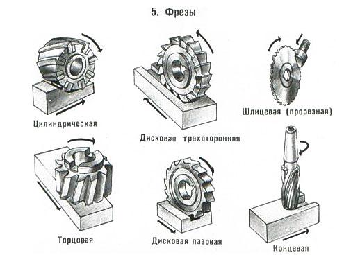 Фрезы на дрель: фрезерные насадки по камню и кирпичу, по газобетону и мини-фреза для поролона, другие виды