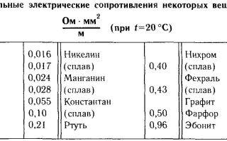 Удельное сопротивление нихрома, плотность, теплопроводность, теплоемкость
