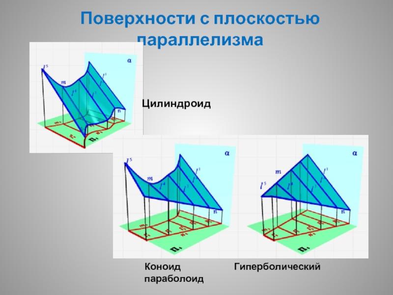 """Презентация на тему: """"линейчатые поверхности образование поверхностей. линейчатой поверхностью называется поверхность, образованная перемещением прямолинейной образующей по."""". скачать бесплатно и без регистрации."""