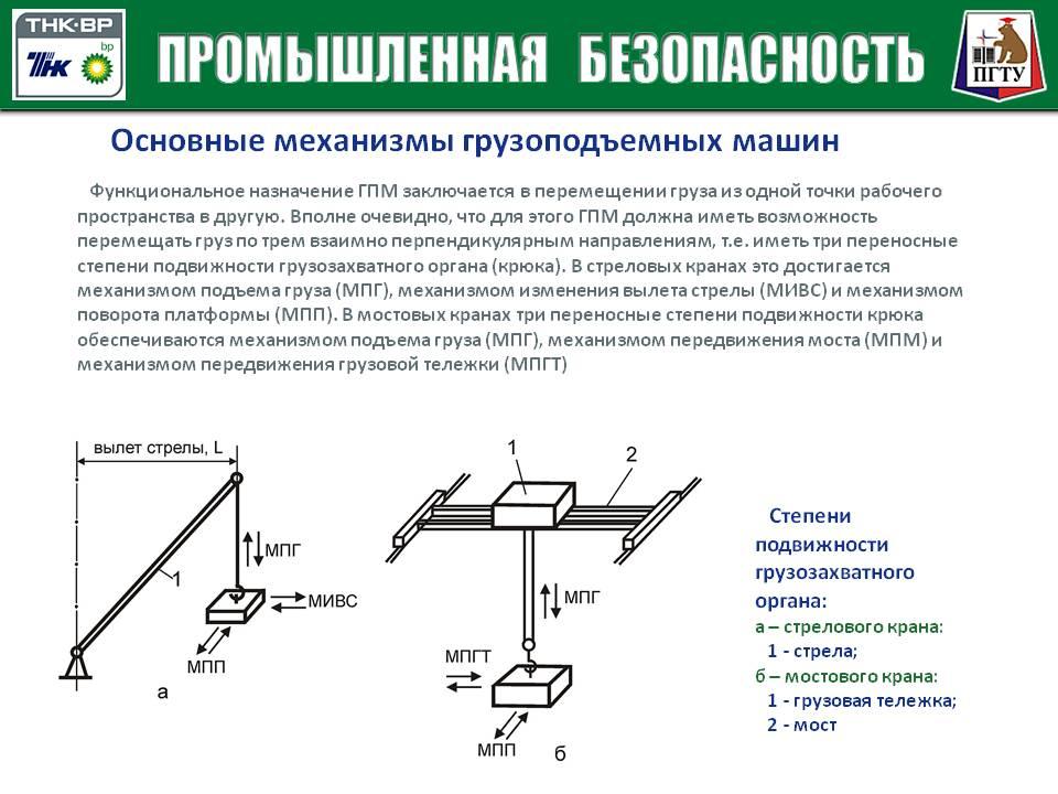 Основные сведения о грузоподъемных машинах