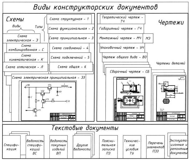 Гост 2.102-2013: единая система конструкторской документации. виды и комплектность конструкторских документов