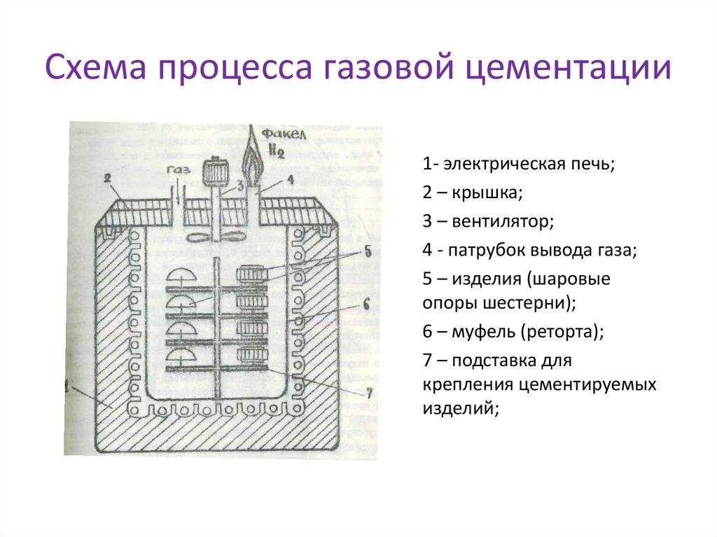 Особенности цементации металлов