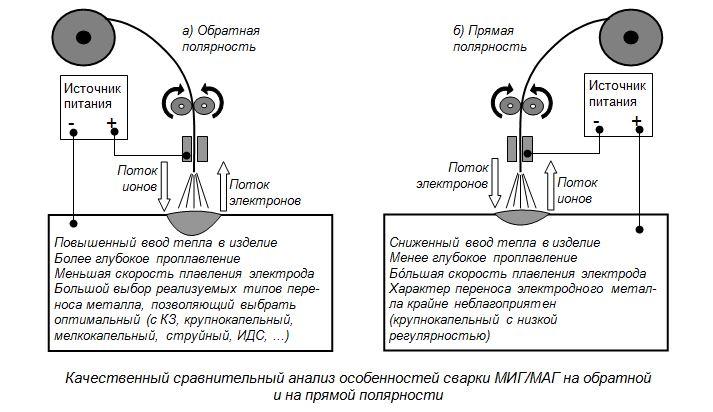 Прямая и обратная полярность при сварке инверторным аппаратом