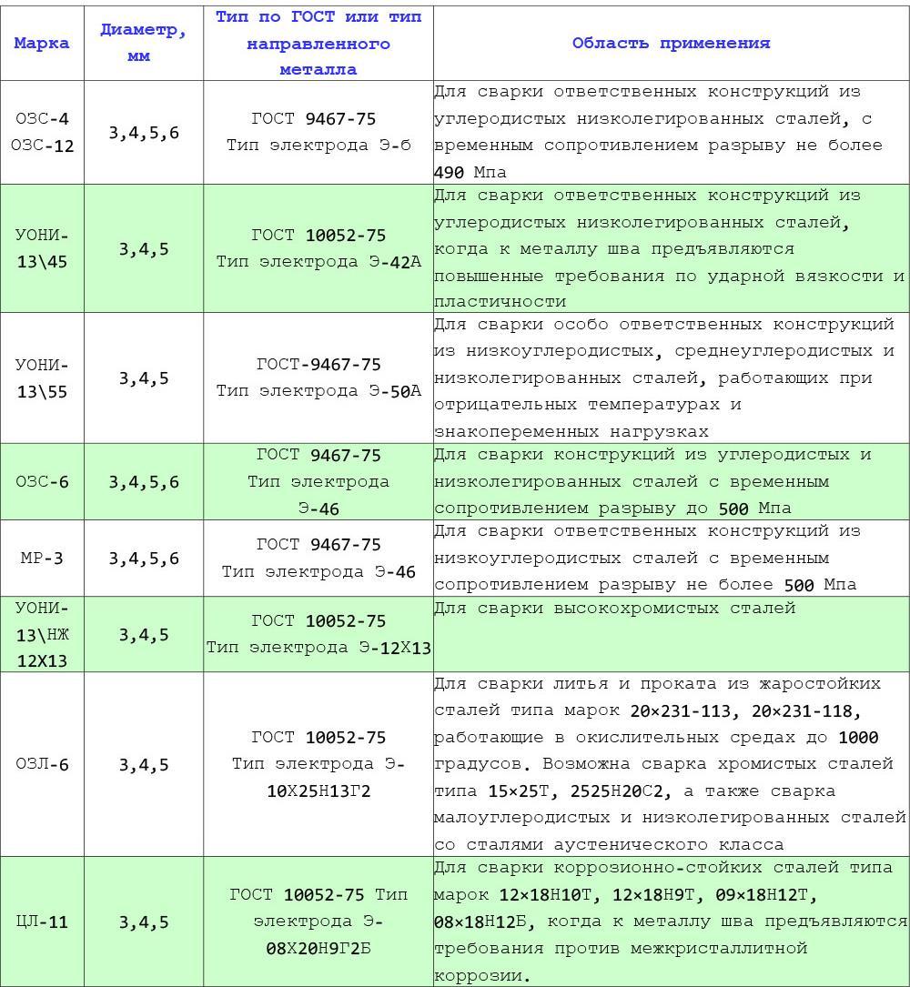 Электроды э42 — характеристики, особенности работы, стоимость