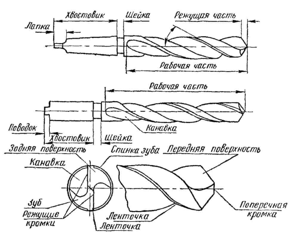 Сверла по дереву: разновидности, описание, как пользоваться.