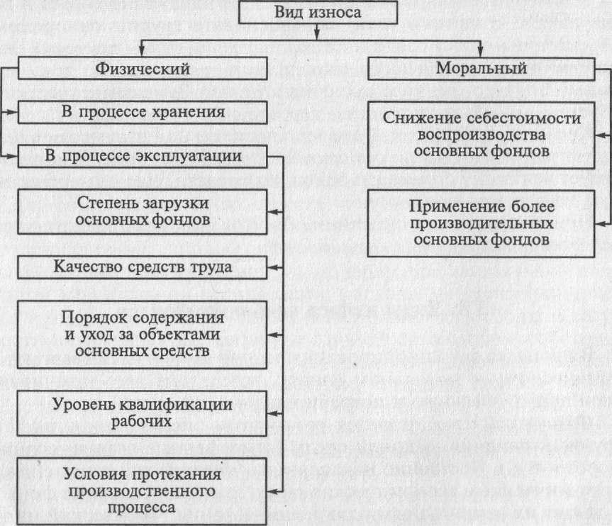 Методы определения износов деталей