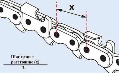 Как правильно выбрать цепь для бензопилы?