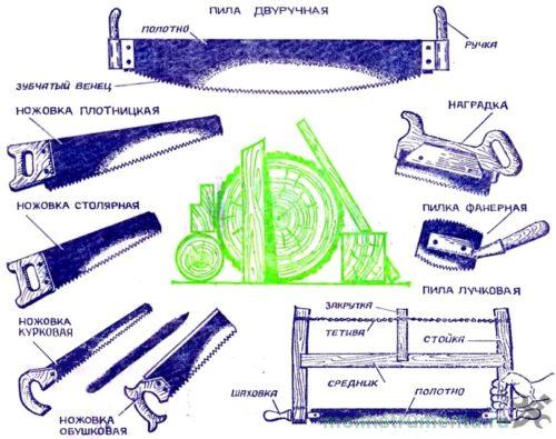 Инструмент для разводки зубьев пилы