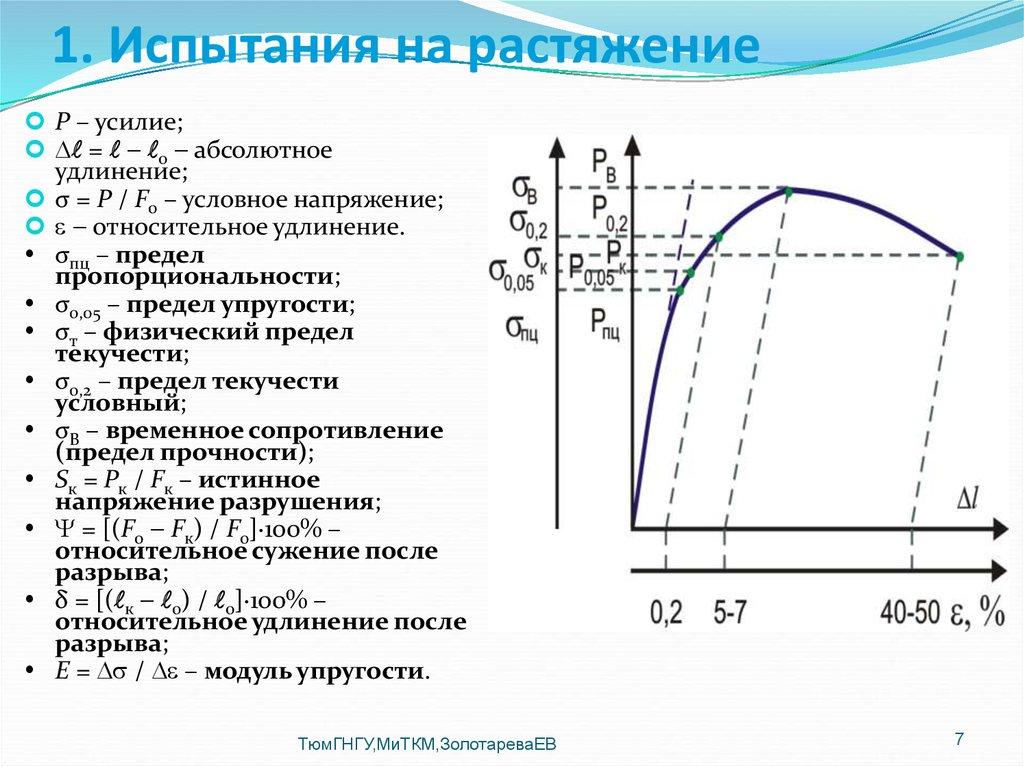 Стали: допускаемые напряжения и механические свойства материалов