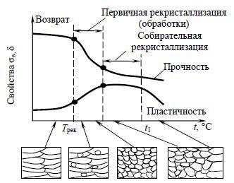 Рекристаллизация - металл  - большая энциклопедия нефти и газа, статья, страница 1