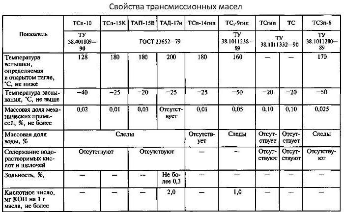 Индекс вязкости масла - таблица, расшифровка и на что влияет