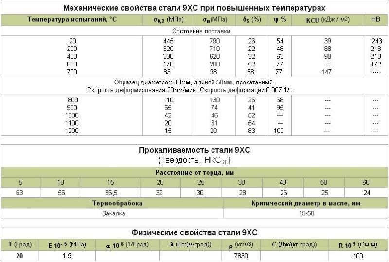 Сталь c35e: характеристики, расшифровка, химический состав