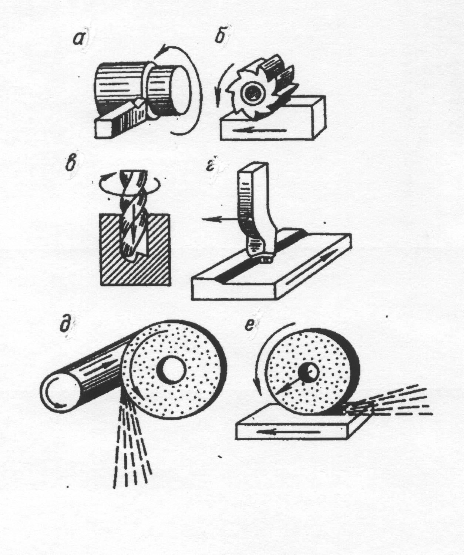 Обработка металлов давлением: сущность и виды технологии
