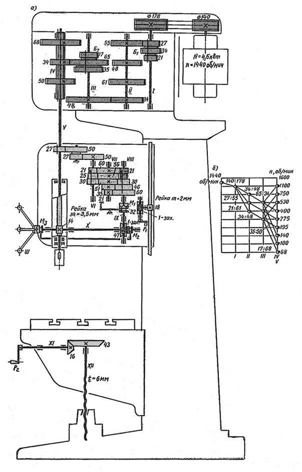 Вертикально-сверлильный станок 2н135: характеристики, паспорт