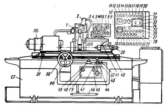 Виды и устройство плоскошлифовальных станков