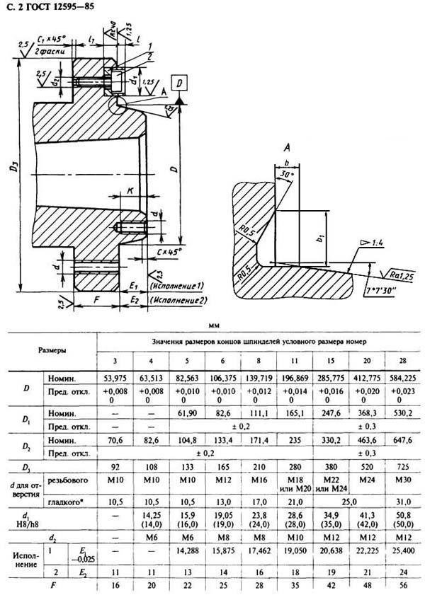 Технологическая оснастка токарных станков