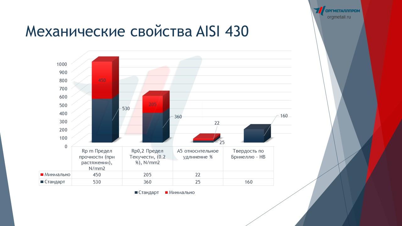 Нержавеющая сталь aisi 430. характеристики, особенности, применение.