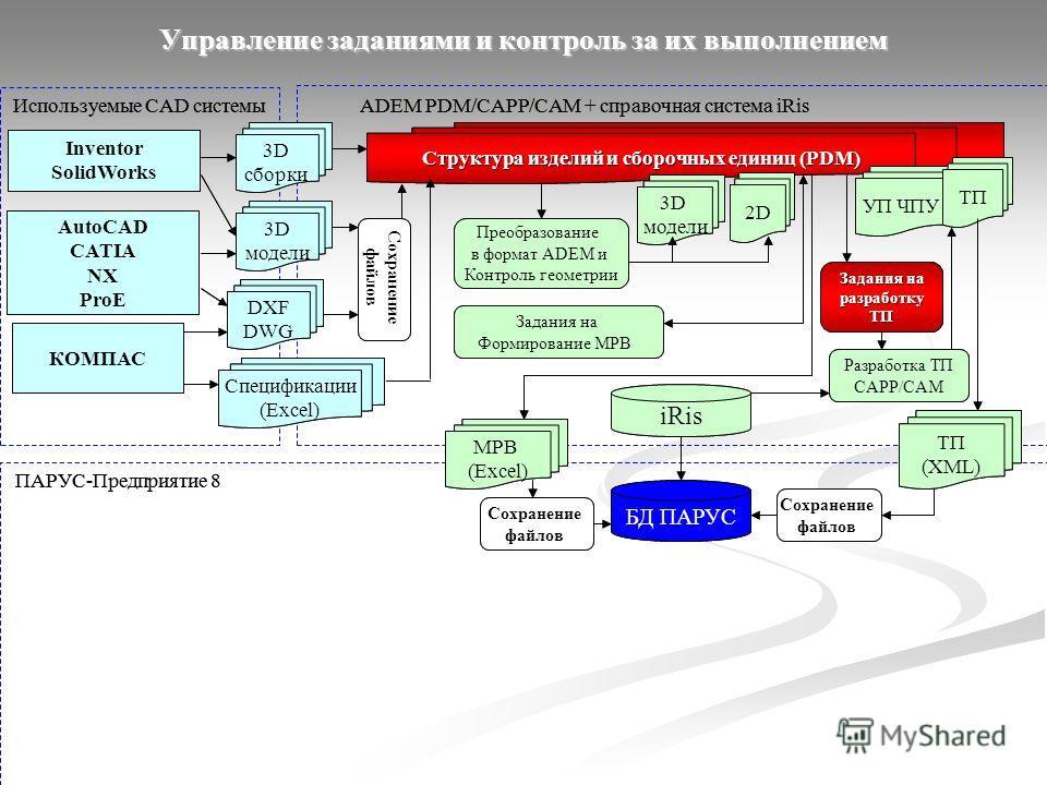 Pdm-системы: обзор, примеры, сравнение. внедрение pdm-систем