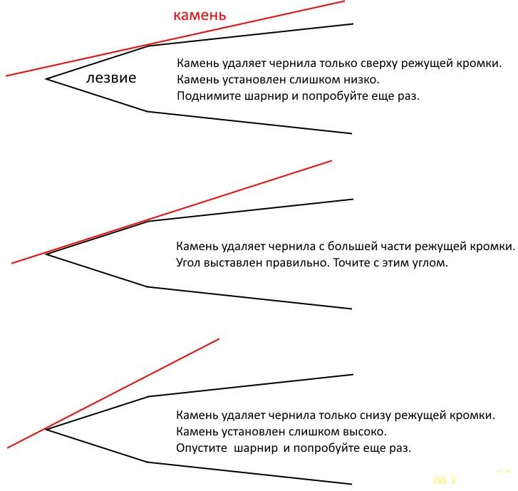 Способы и углы заточки ножей разного назначения от столовых до охотничьих и мачете, таблица углов