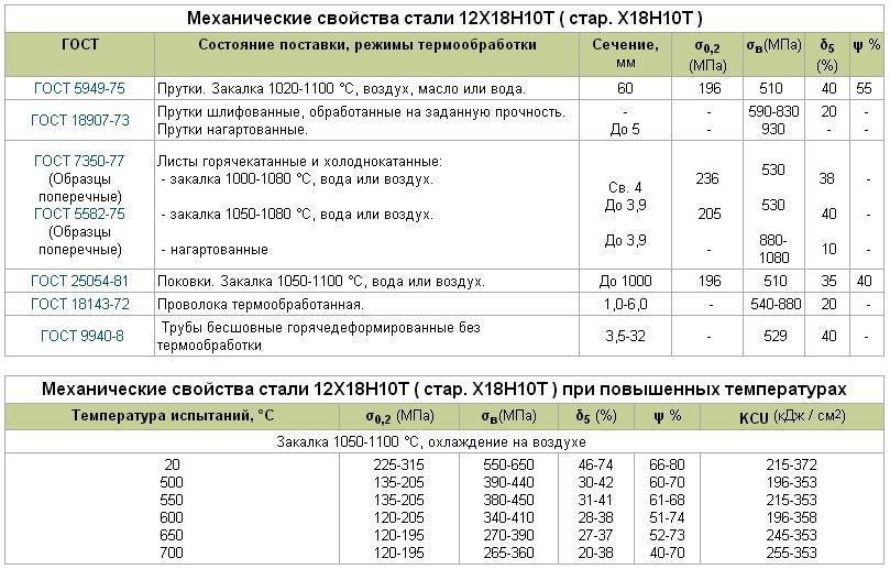 08х18н10т расшифровка стали. сталь коррозионно-стойкая жаропрочная 08х18н10т (другое обозначение 0х18н10т эи914)