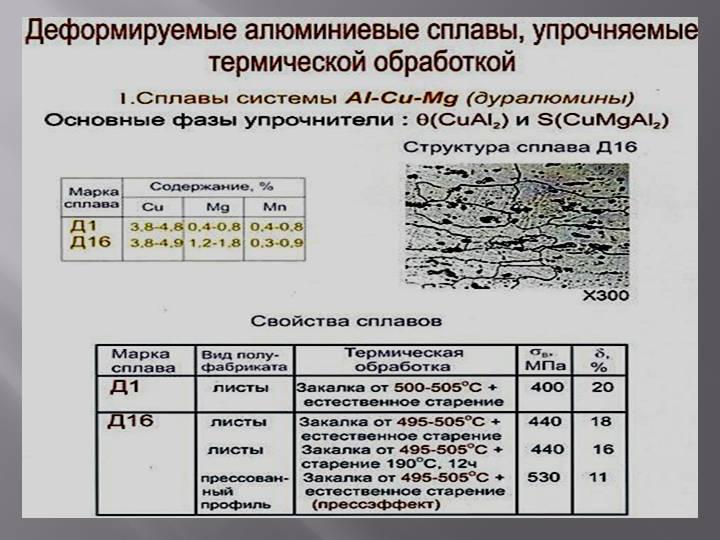 Литейные сплавы алюминий-цинк-магний
