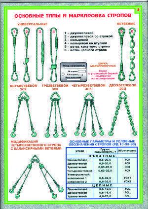 Нормы браковки цепных, канатных, текстильных и стальных стропов