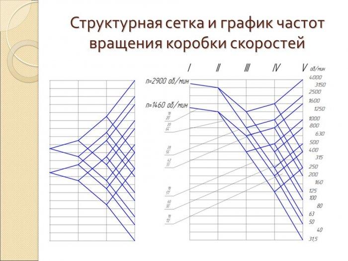 Частота вращения шпинделя: определение, ряды и график частот: определение, формула, расчет