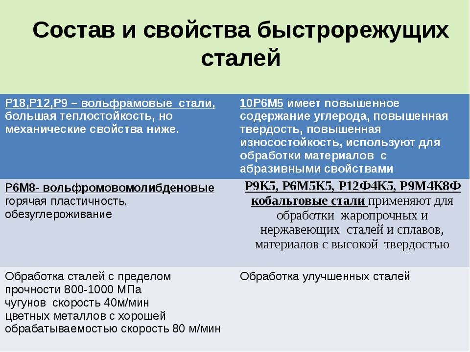 Р18: расшифровка стали, характеристика и применение