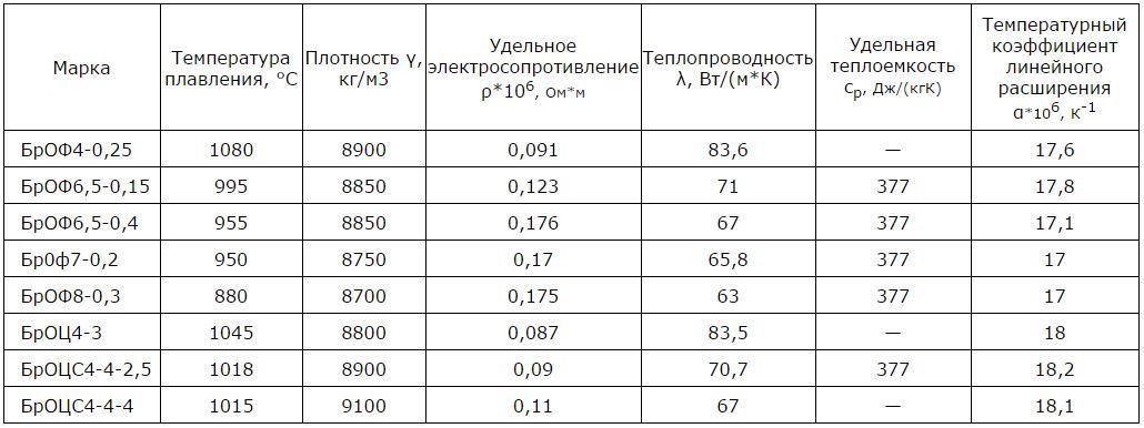 Латунь л63: характеристики и свойства сплава, зарубежные аналоги