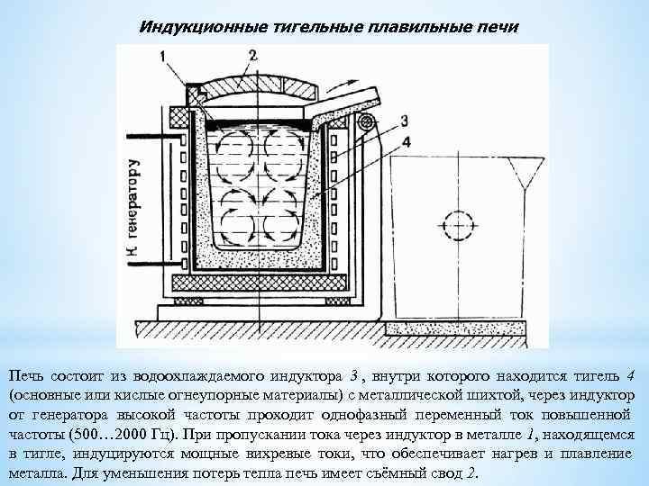 Индукционные плавильные печи 50–3000 кг