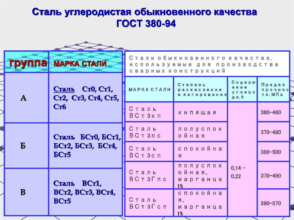 Сталь 09г2с – характеристика, применение и свойства стали 09г2с