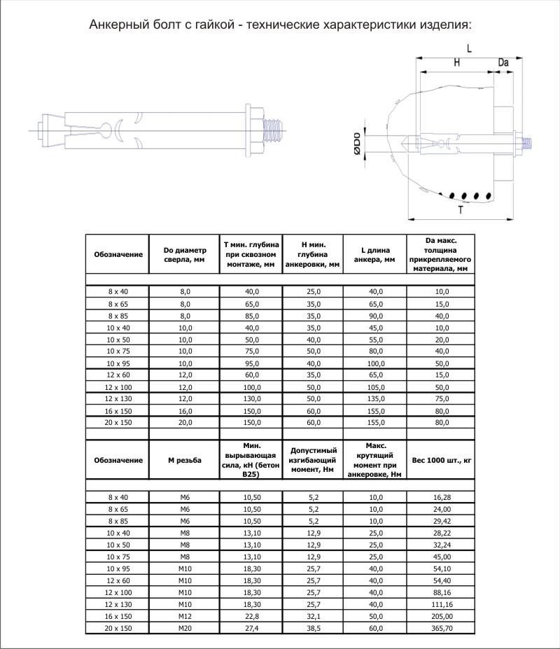 Анкерные болты по бетону - разновидности по способу установки