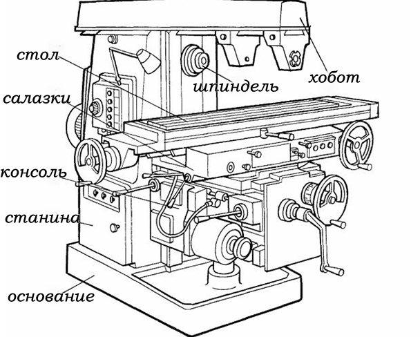 Чем так славятся фрезерные станки производства ссср?