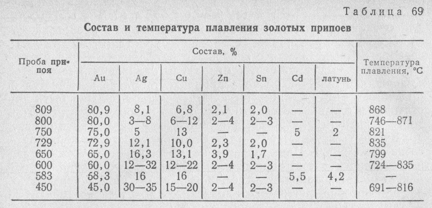 Оловянно-свинцовый припой пос 61 с канифолью