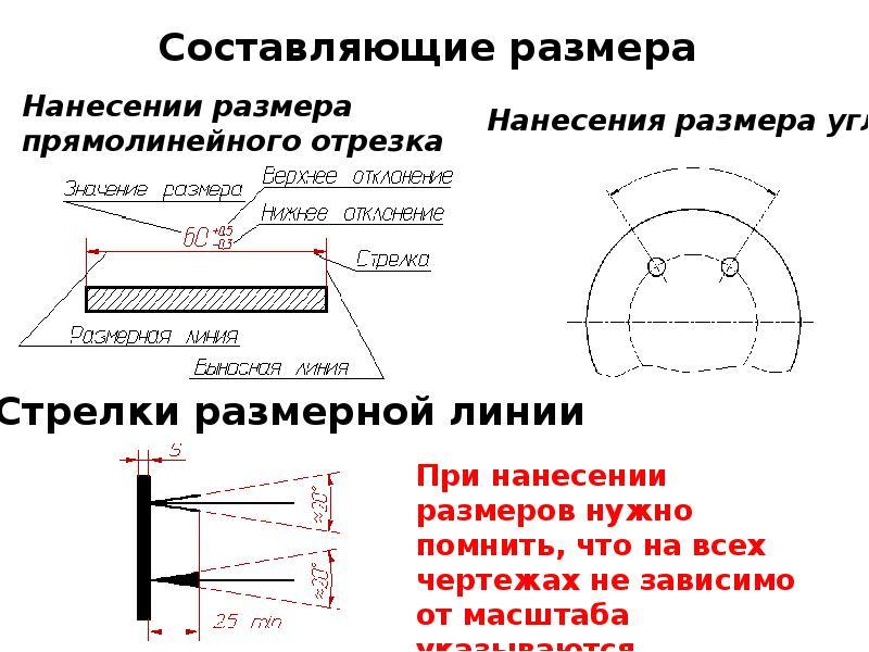 Проект спдс :: гост 2.307-2011 «ескд. нанесение размеров и предельных отклонений» :: 5. нанесение размеров