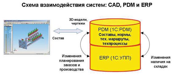 Pdm система для управления проектными данными