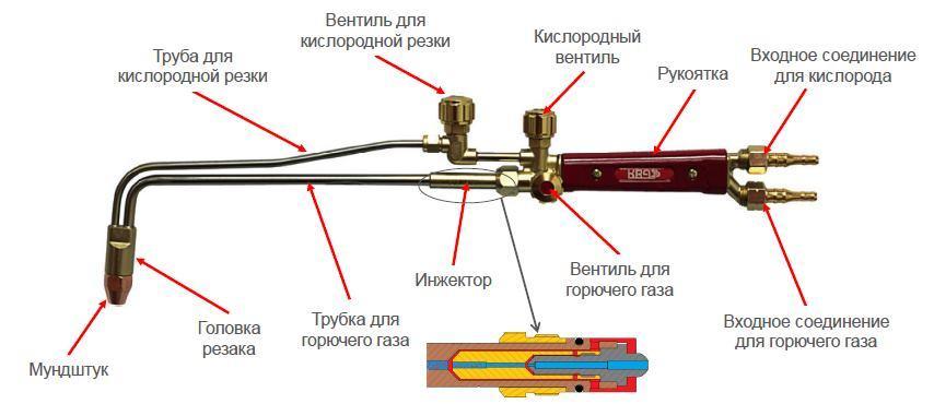 Газовый резак по металлу: какой выбрать, как пользоваться
