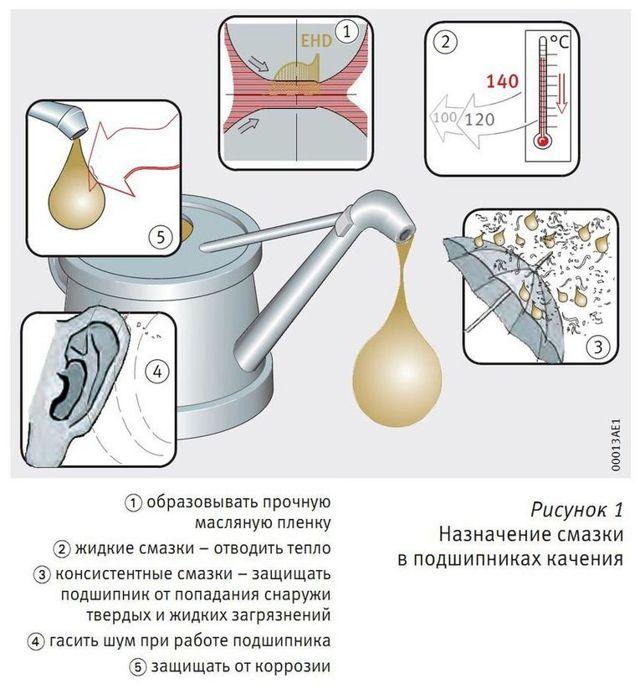 5.2. пластичные смазочные материалы (характеристики) – ассоциация eam