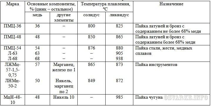 Припой пос 60: температура плавления, свойства, характеристики