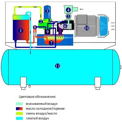 Зачем нужен компрессор для гаража: 6 видов работ