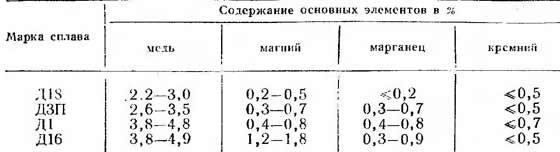 Дюралюминий — википедия. что такое дюралюминий