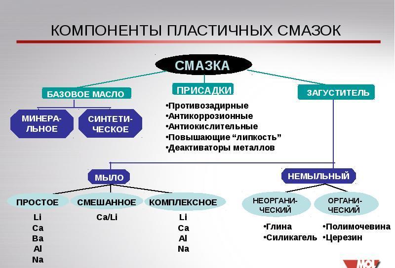 Смазка консистентная: типы, свойства и характеристики