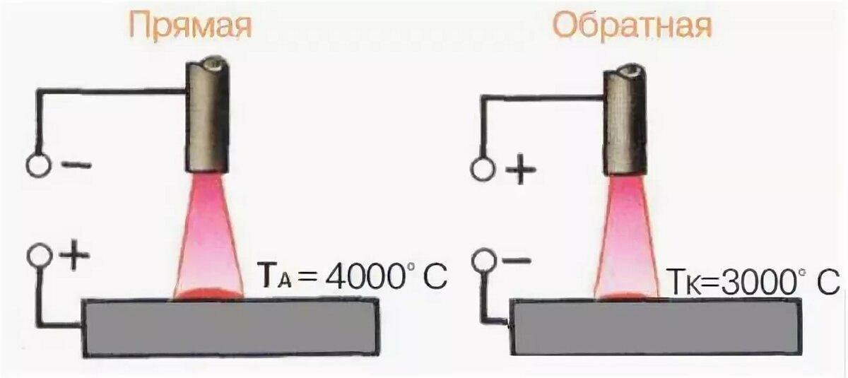 Сварка инвертором для начинающих: прямая и обратная полярность