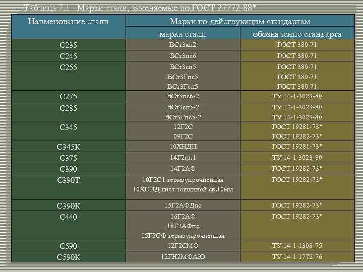 Сталь с245: гост, аналоги, характеристики, расшифровка