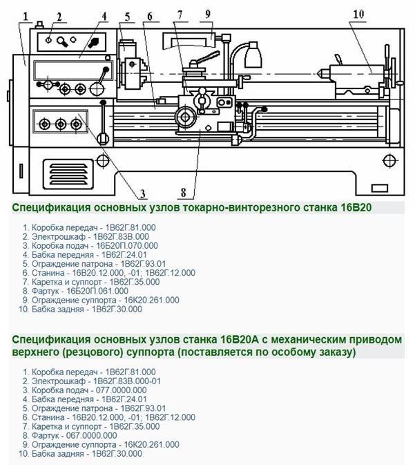 Токарно-винторезный станок 16к20: его главные технические характеристики и возможности