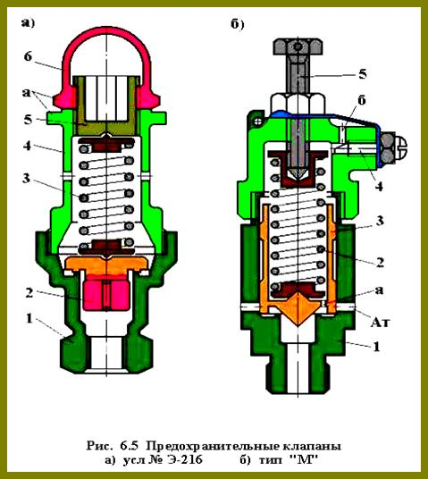 Клапан сброса избыточного давления в трубопроводах: виды, правила выбора и установки